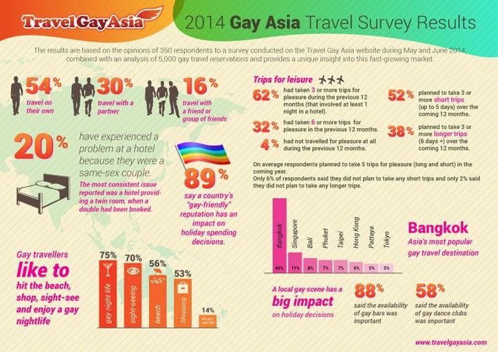 Travel Gay Asia Survey 1