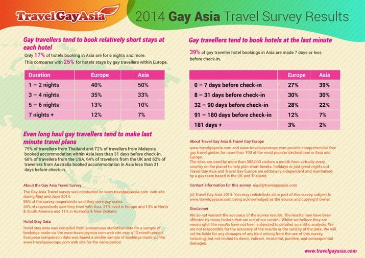 Travel Gay Asia Survey 2